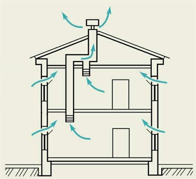 Естественная приточная вентиляция в частном доме своими руками